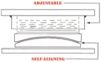 Product - Self-Aligning / Adjustable Bearings